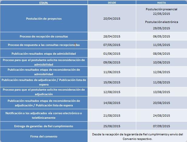 Cronograma de postulación